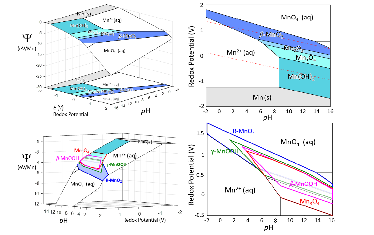 Non-equilibrium crystallization pathways of manganese oxides in aqueous solution